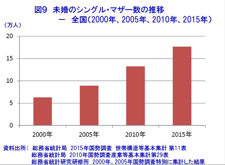 シングルマザー数の数位(日本)