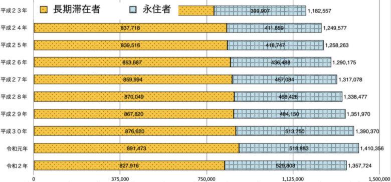 海外在留邦人調査統計(外務省)