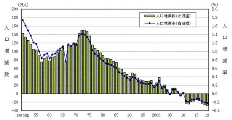 人口増減数と人口増加率(総務省)